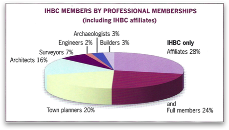 IHBC members profession